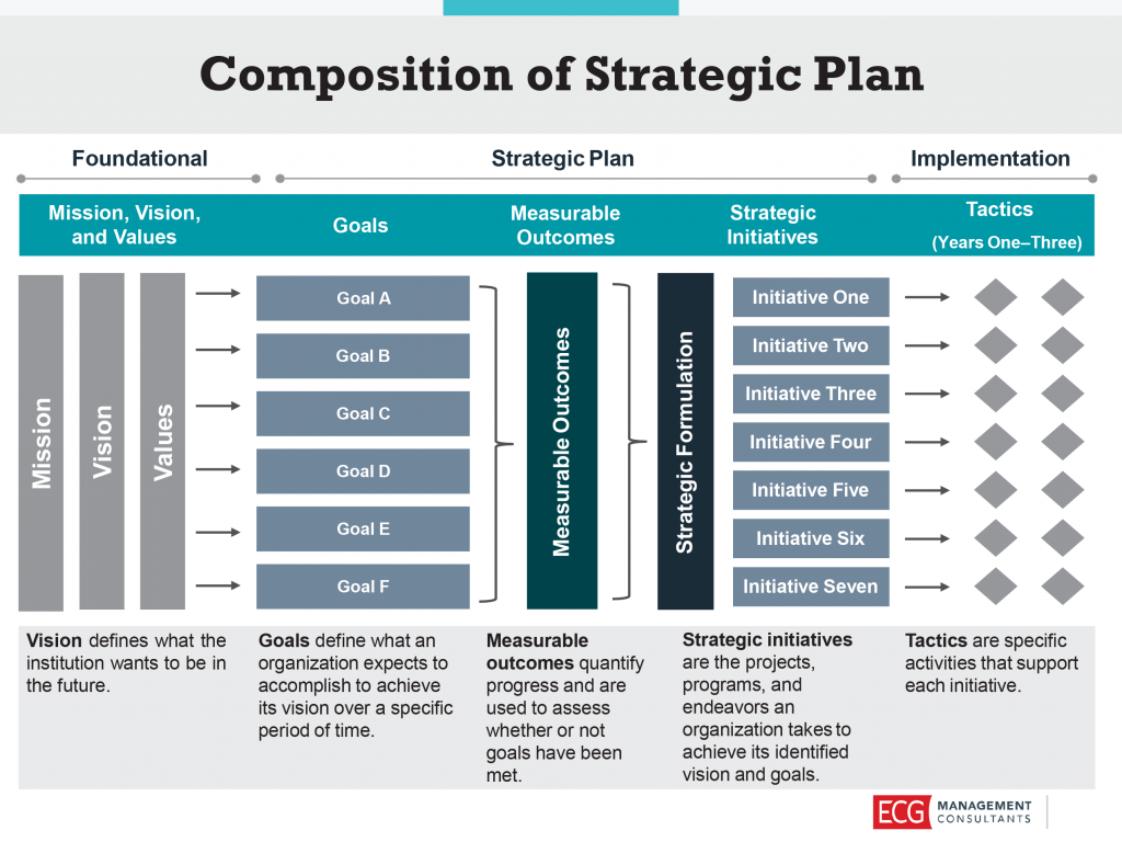 strategic plan overview template